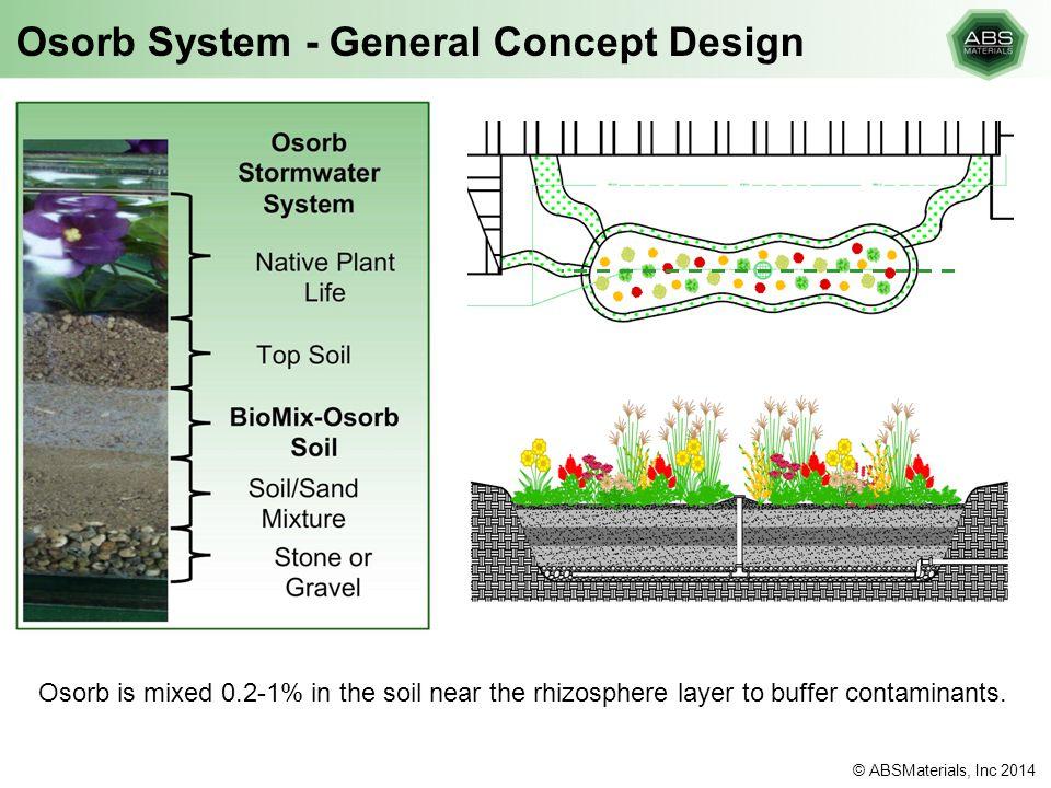 Osorb System - General Concept Design