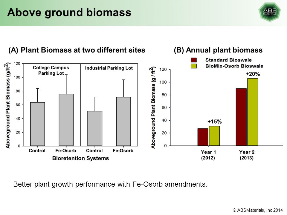 Above ground biomass Better plant growth performance with Fe-Osorb amendments.