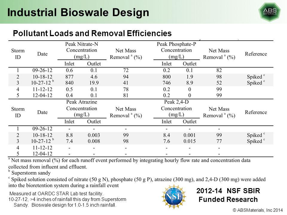 Industrial Bioswale Design