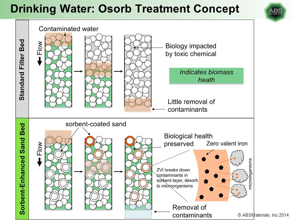 Drinking Water: Osorb Treatment Concept
