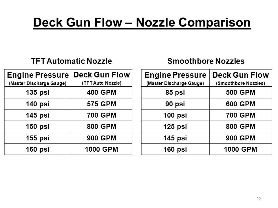Deck Gun Flow – Nozzle Comparison