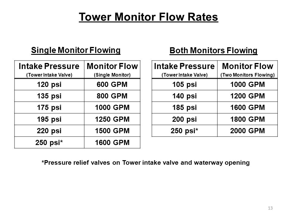 Tower Monitor Flow Rates
