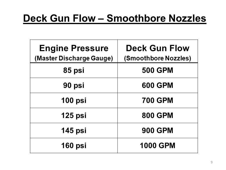 Engine Pressure (Master Discharge Gauge)