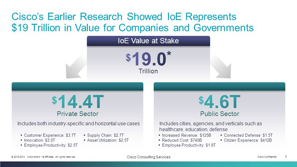 Cisco's Earlier Research Showed IoE Represents $19 Trillion in Value for Companies and Governments