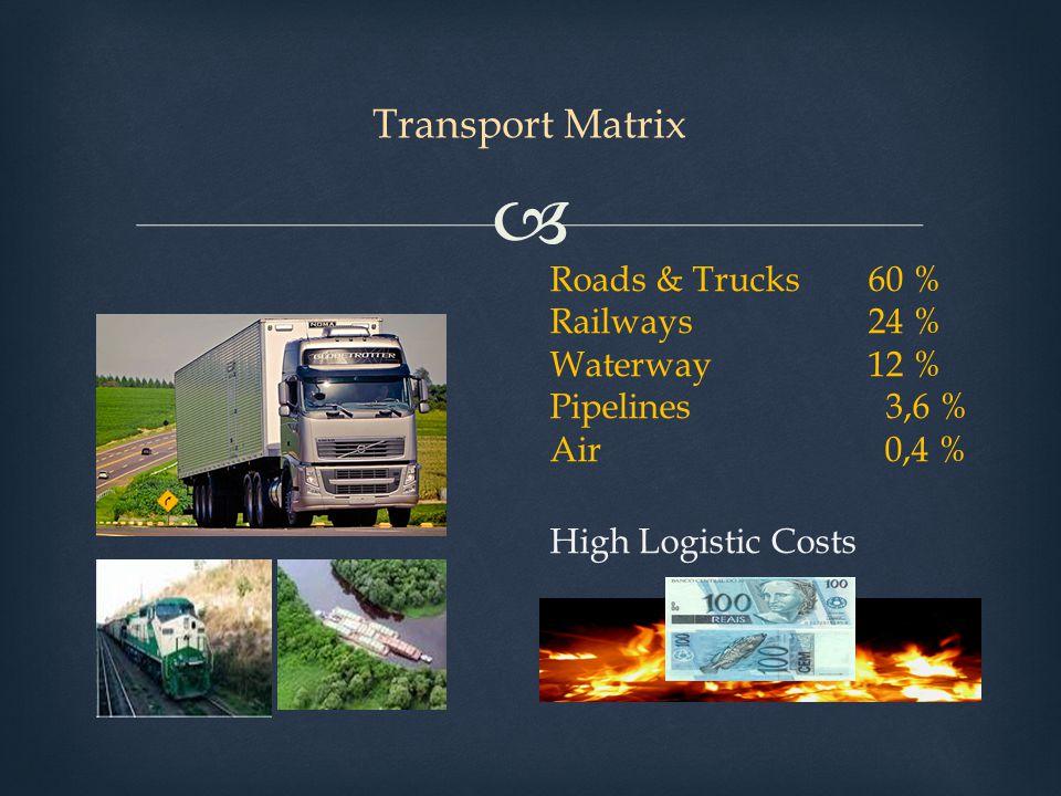 Transport Matrix Roads & Trucks 60 % Railways 24 % Waterway 12 % Pipelines 3,6 % Air 0,4 %