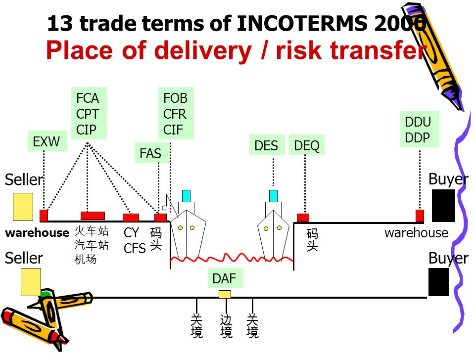 13 trade terms of INCOTERMS 2000