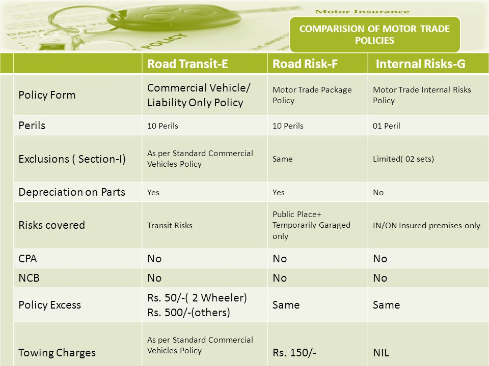 COMPARISION OF MOTOR TRADE POLICIES