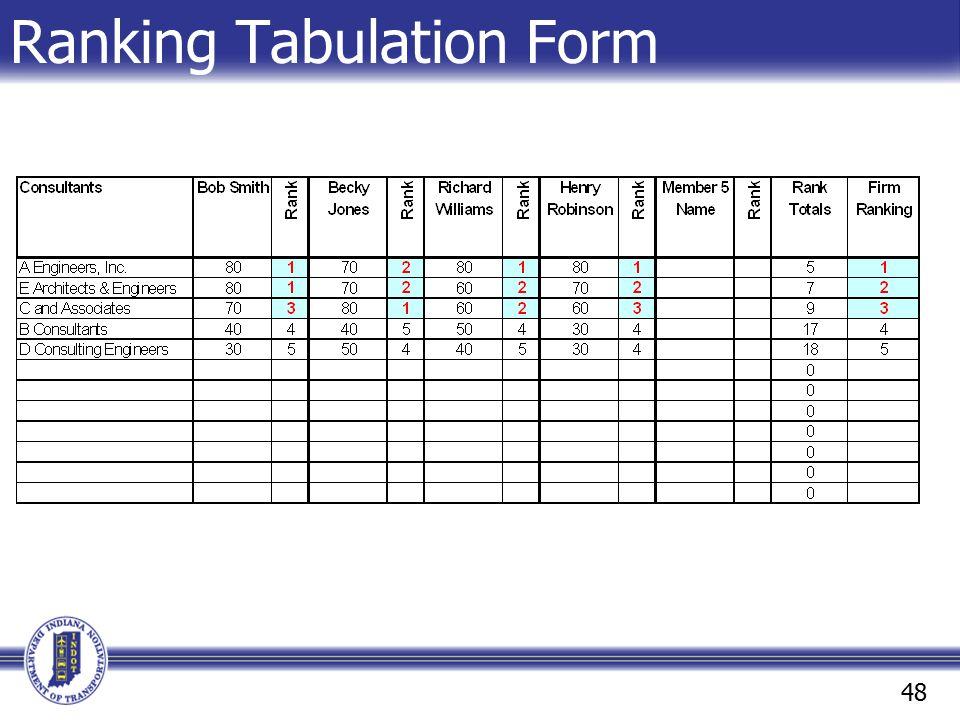 Ranking Tabulation Form