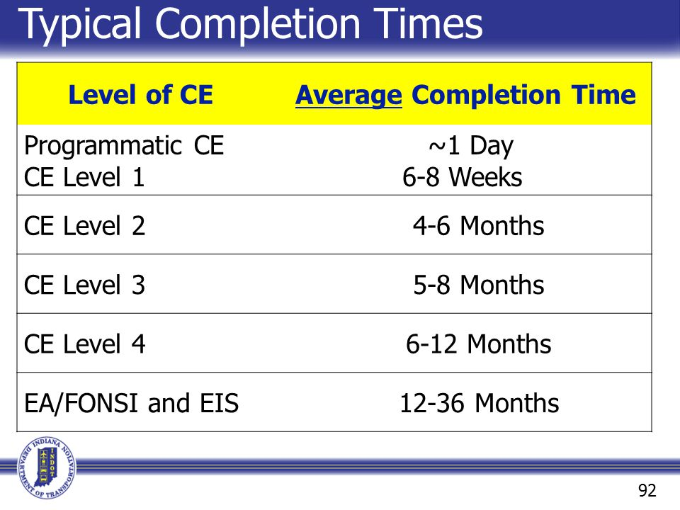 Typical Completion Times