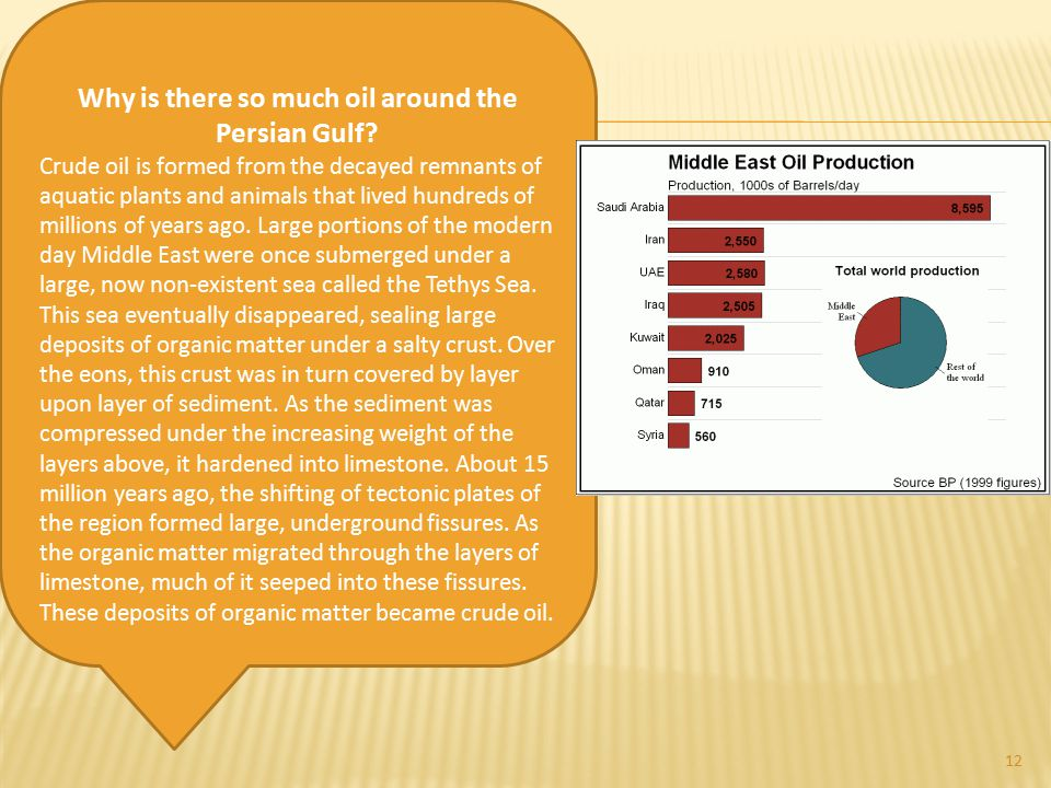 Why is there so much oil around the Persian Gulf