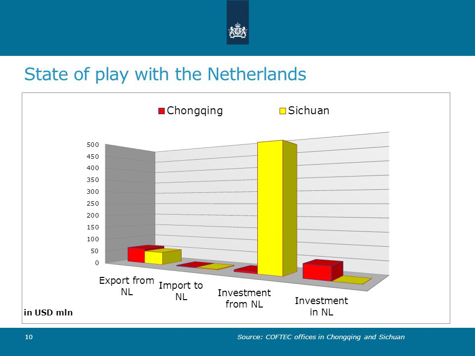State of play with the Netherlands