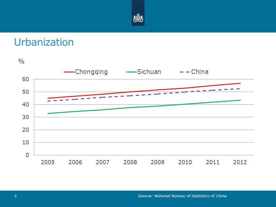 Urbanization Source: National Bureau of Statistics of China
