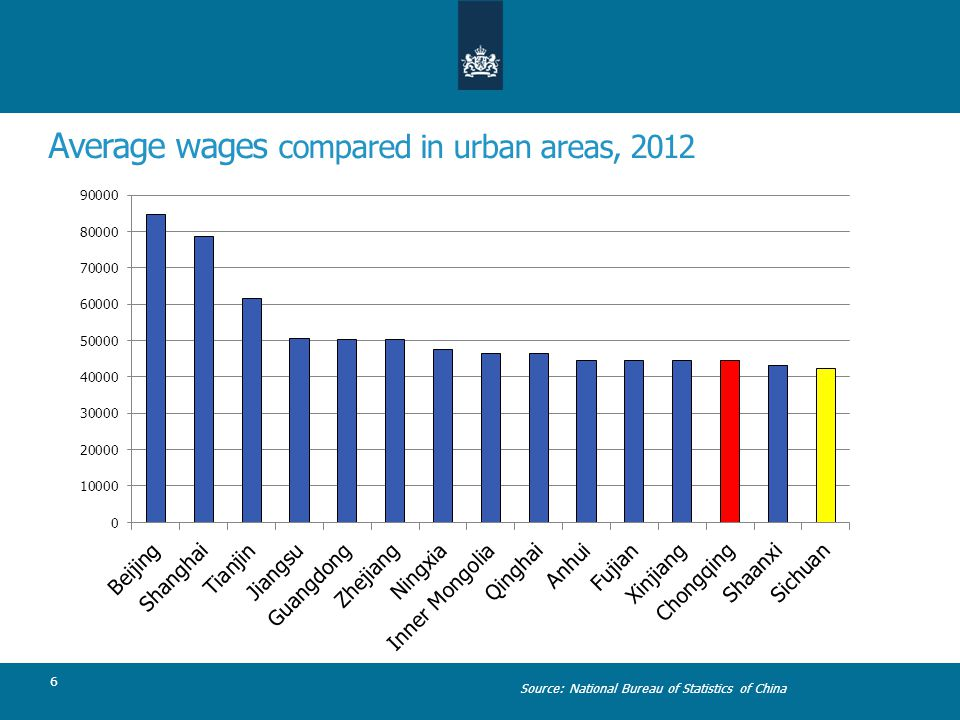 Average wages compared in urban areas, 2012