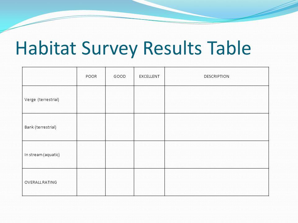 Habitat Survey Results Table