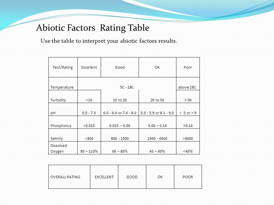 Abiotic Factors Rating Table
