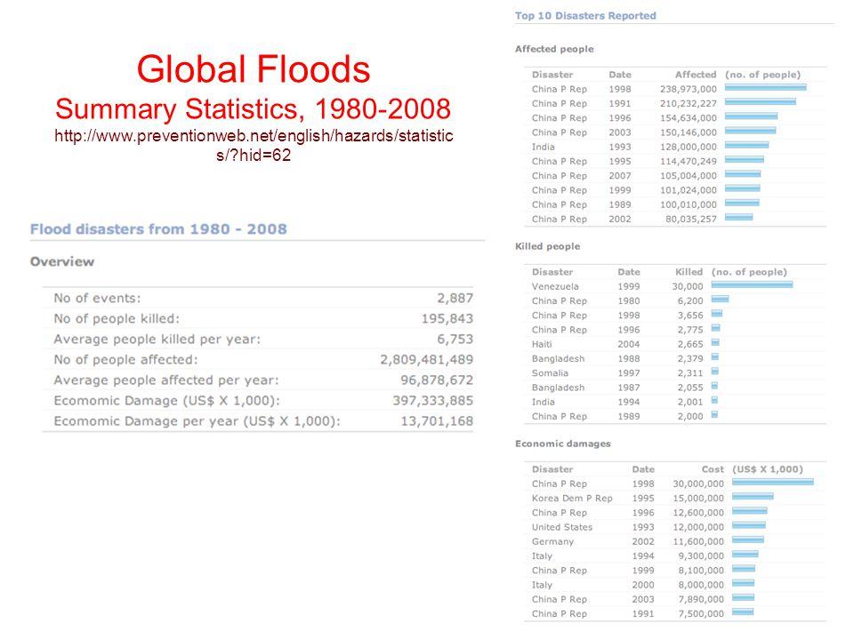 Global Floods Summary Statistics, 1980-2008 http://www. preventionweb