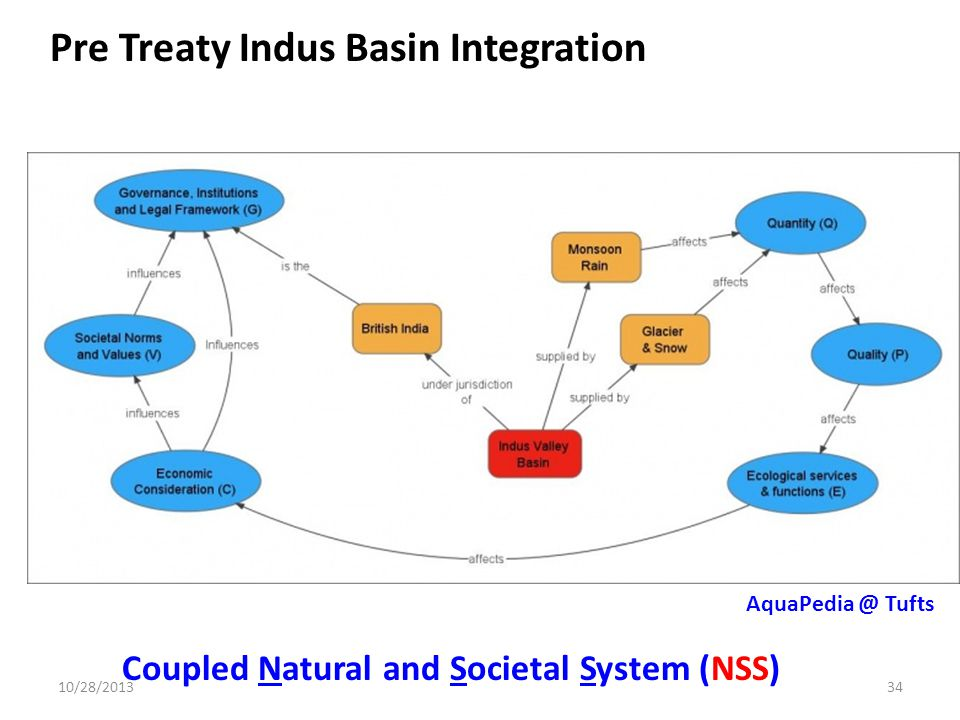 Pre Treaty Indus Basin Integration