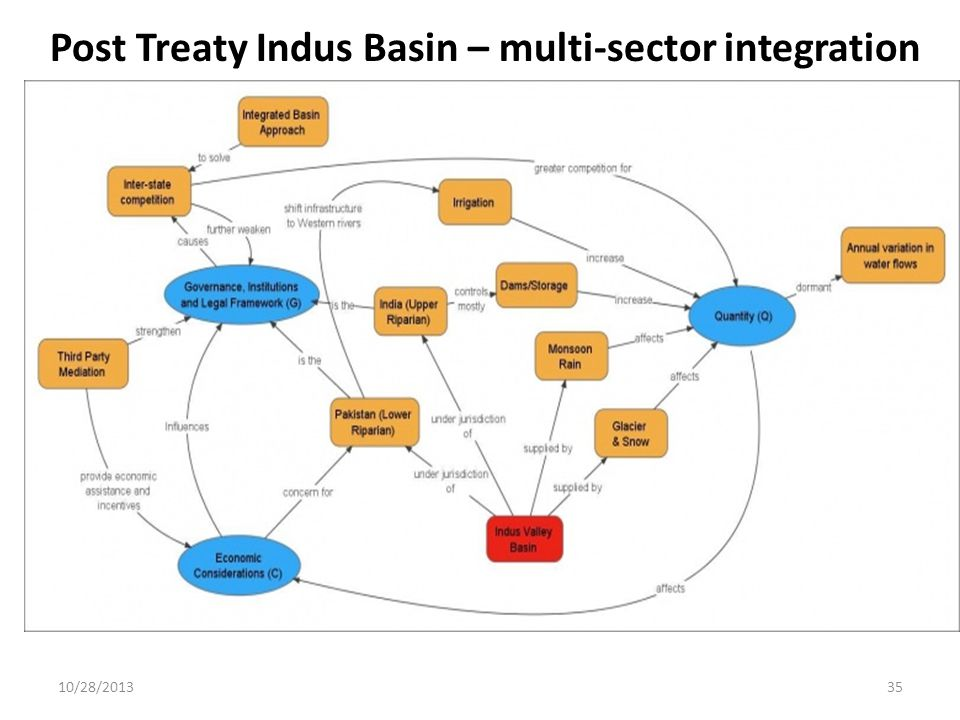 Post Treaty Indus Basin – multi-sector integration