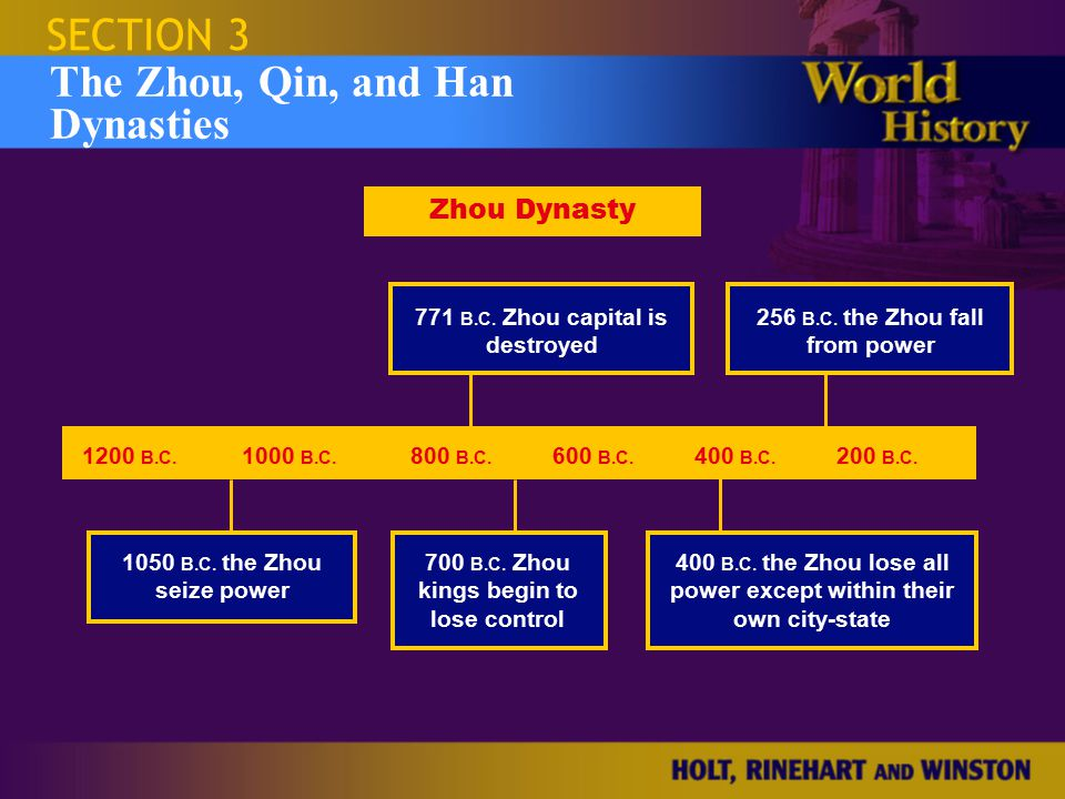 Israel and the Occupied Territories The Zhou, Qin, and Han Dynasties