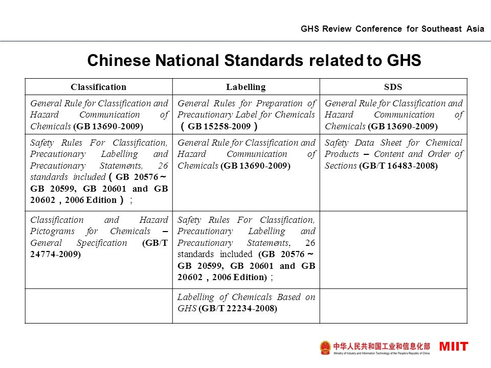 Chinese National Standards related to GHS