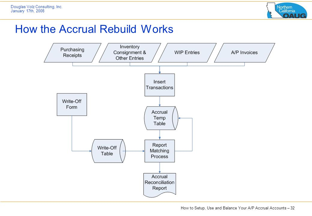 How the Accrual Rebuild Works