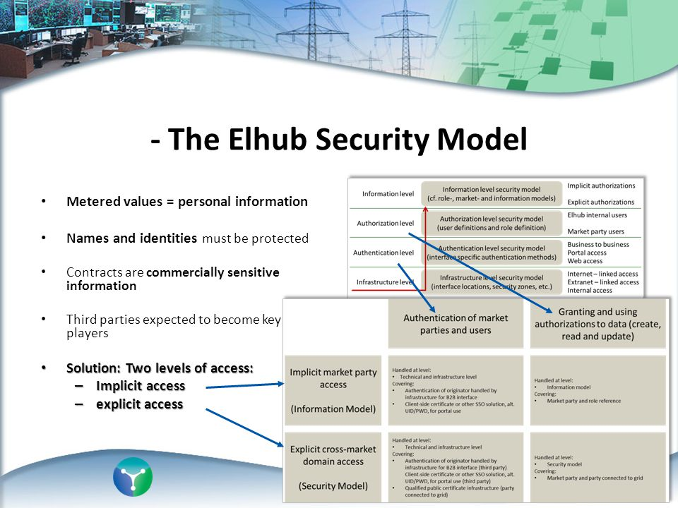 - The Elhub Security Model