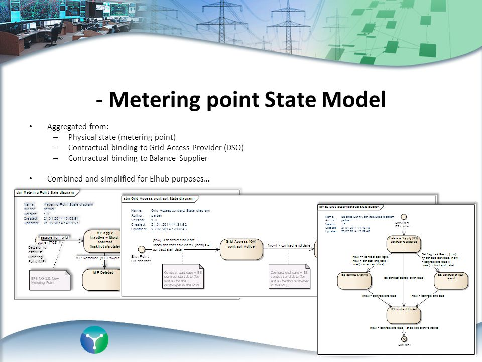 - Metering point State Model