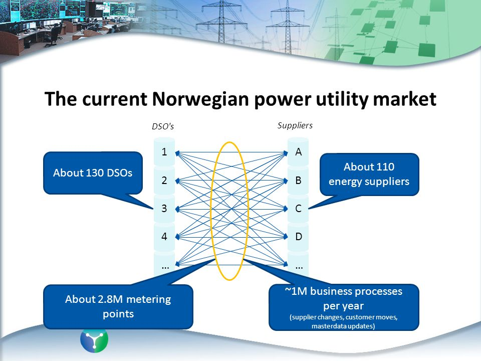 The current Norwegian power utility market