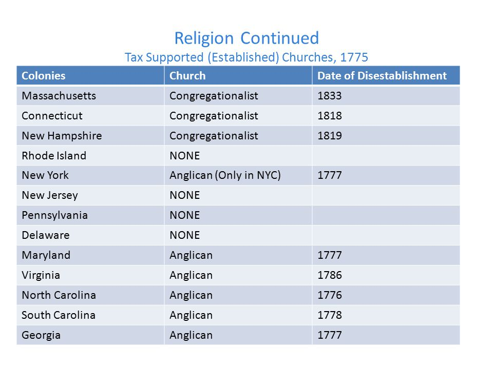 Religion Continued Tax Supported (Established) Churches, 1775