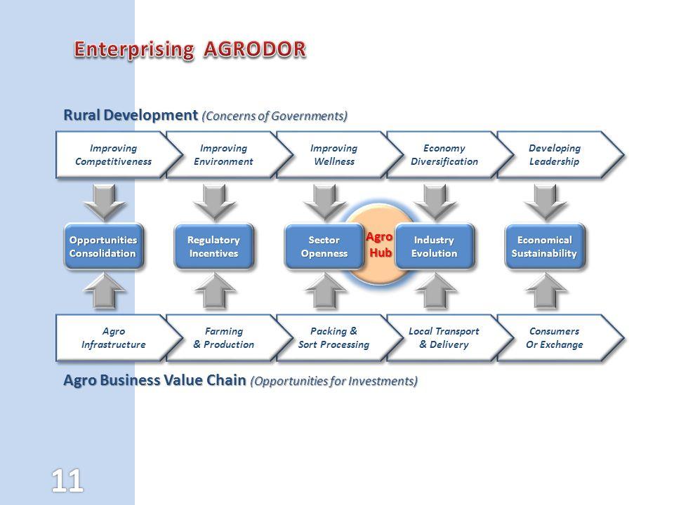 Enterprising AGRODOR Rural Development (Concerns of Governments)