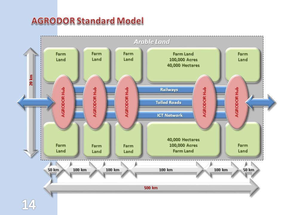 AGRODOR Standard Model