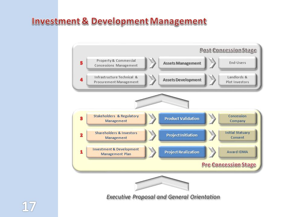 Investment & Development Management