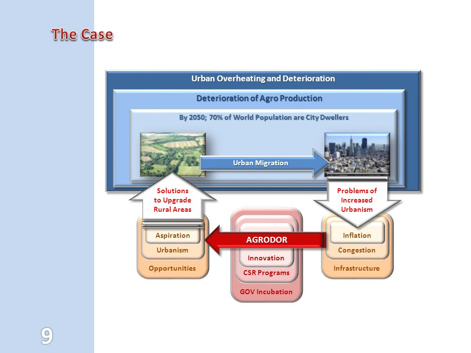 The Case Urban Overheating and Deterioration