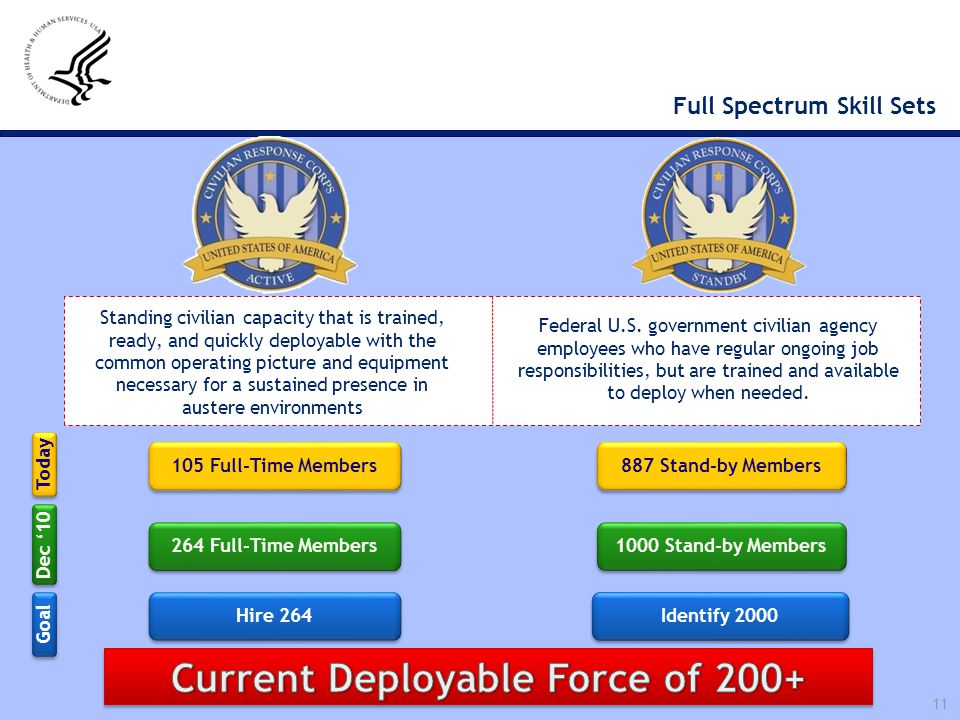Full Spectrum Skill Sets