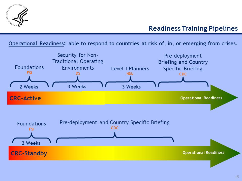 Readiness Training Pipelines