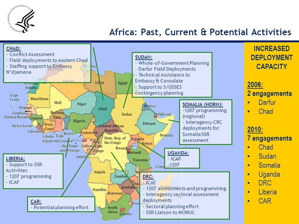 Africa: Past, Current & Potential Activities