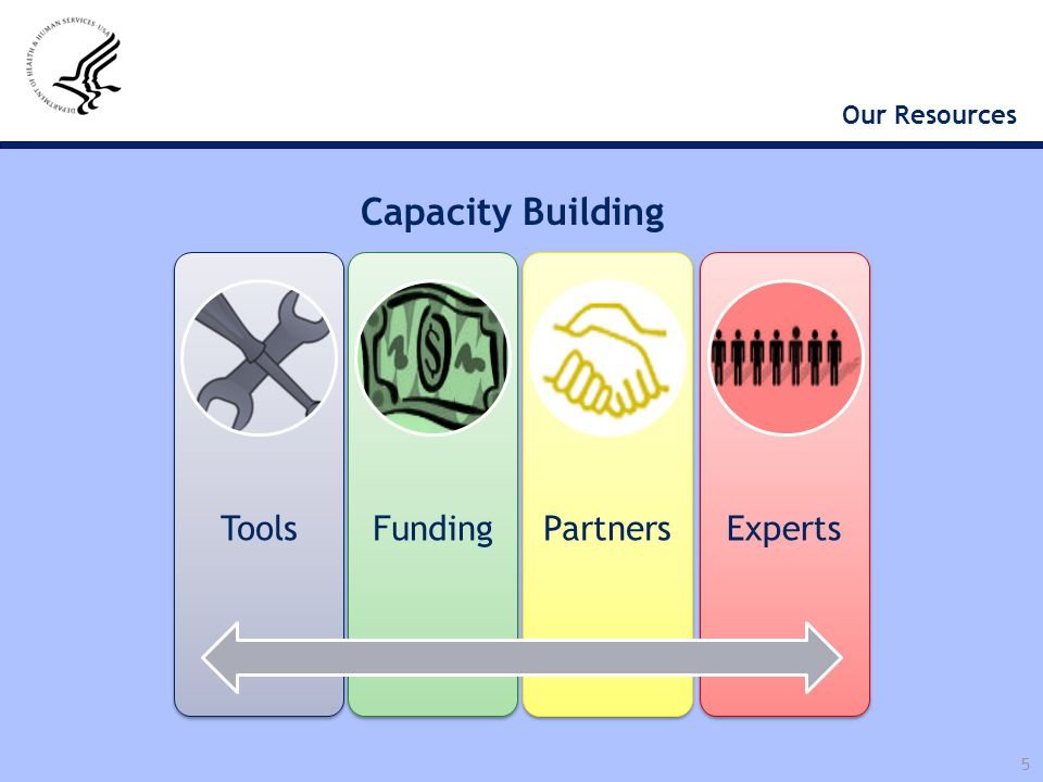 Capacity Building Our Resources