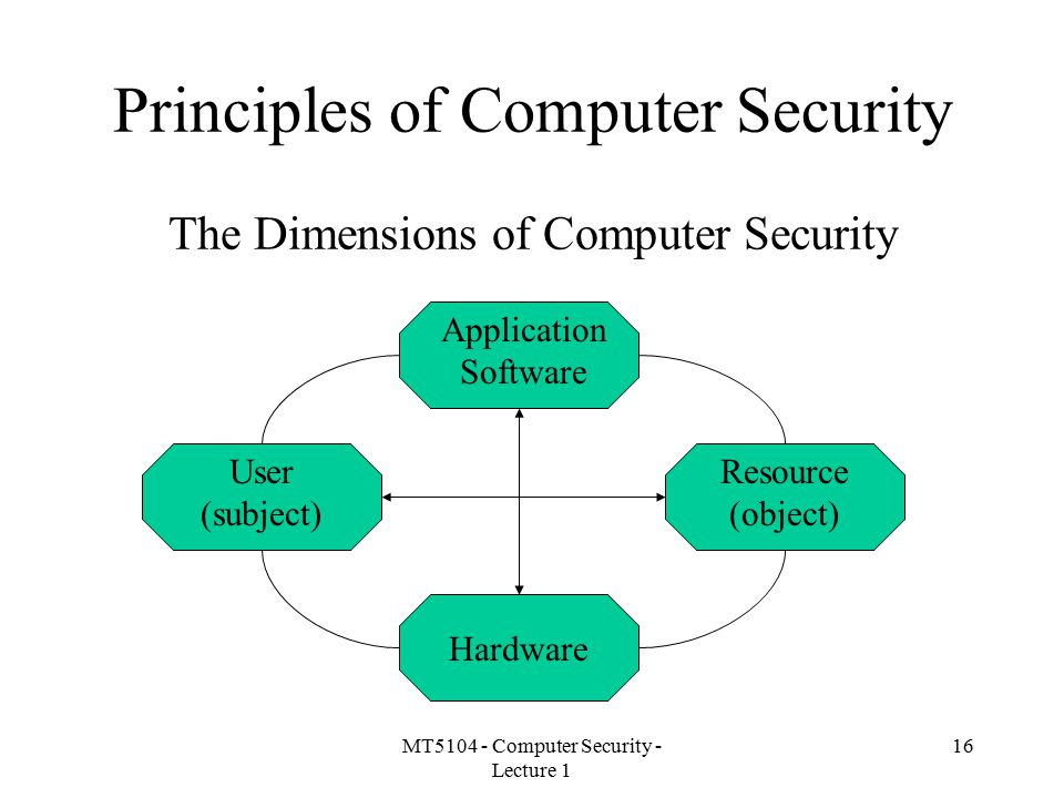 Principles of Computer Security The Dimensions of Computer Security