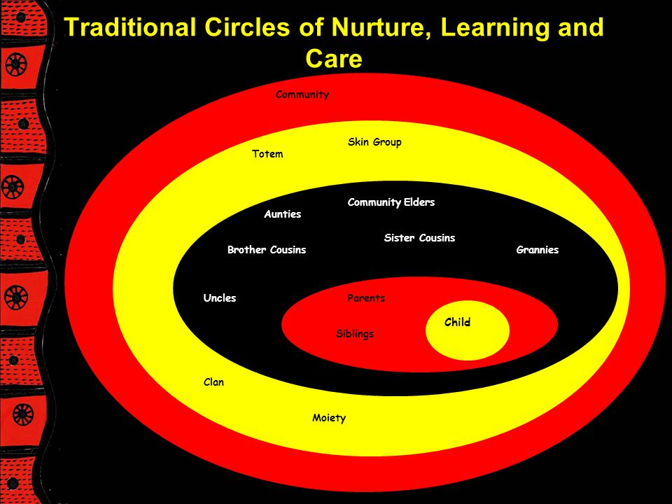 Traditional Circles of Nurture, Learning and Care
