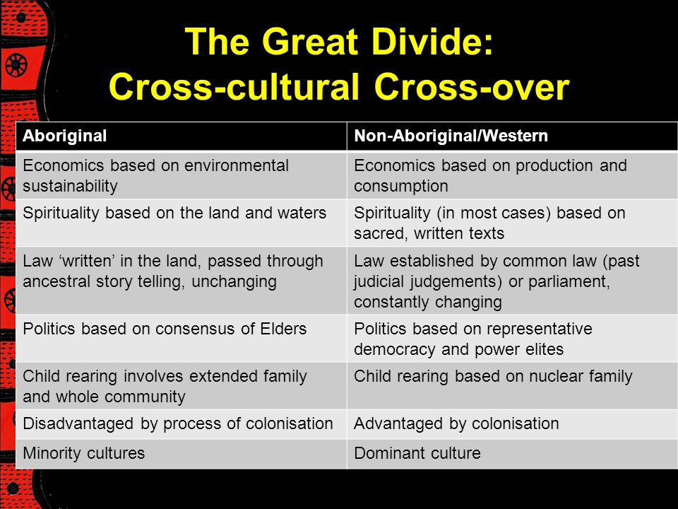 The Great Divide: Cross-cultural Cross-over