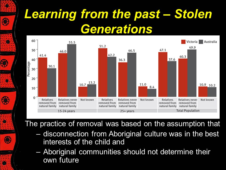 Learning from the past – Stolen Generations
