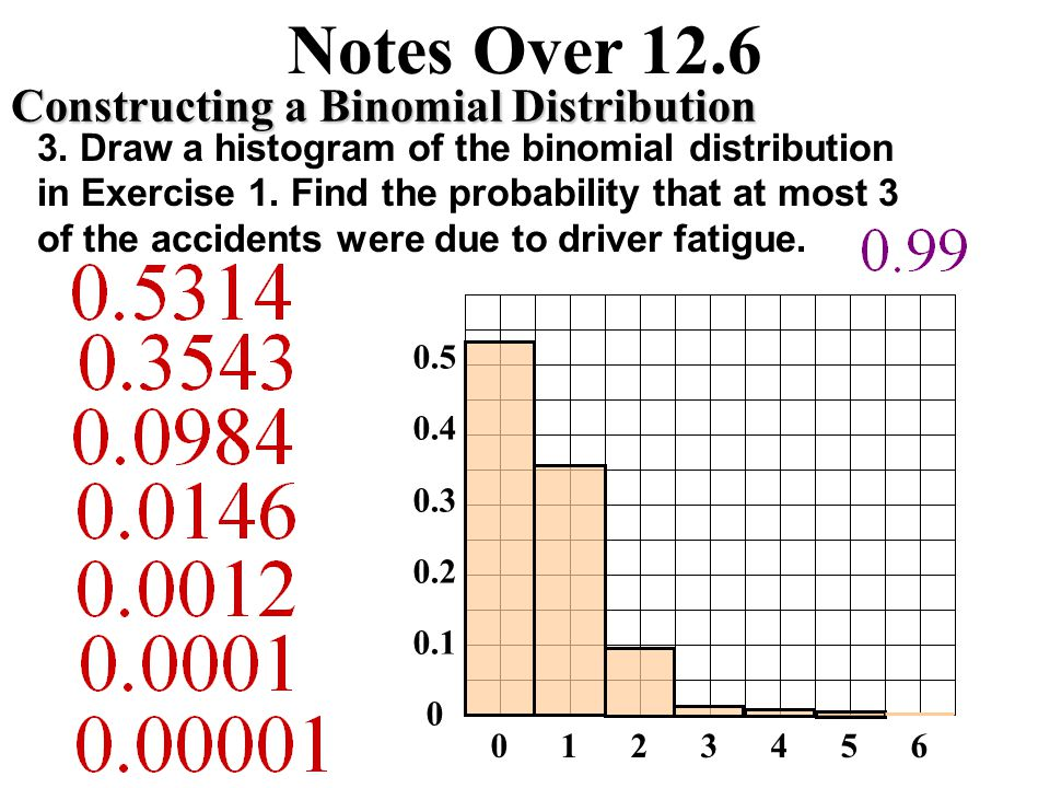 Notes Over 12.6 Constructing a Binomial Distribution