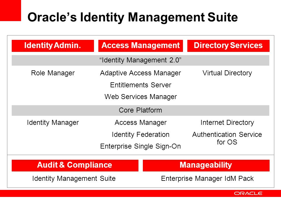Oracle's Identity Management Suite
