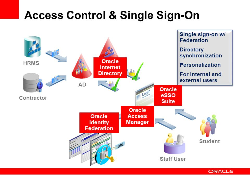 Access Control & Single Sign-On