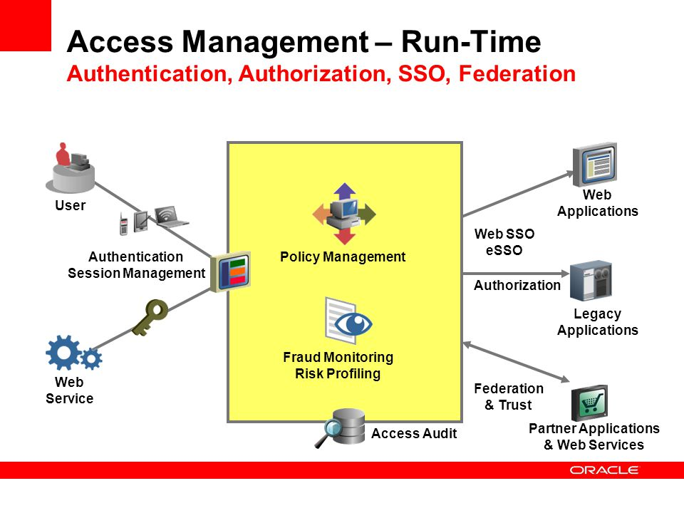 Access Management – Run-Time Authentication, Authorization, SSO, Federation