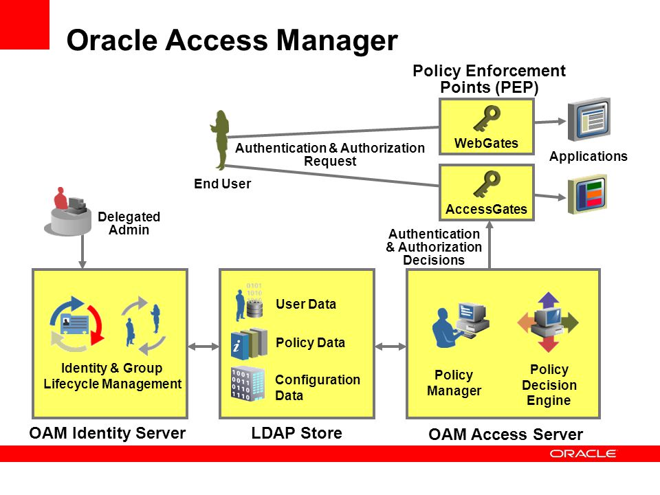 Oracle Access Manager Policy Enforcement Points (PEP)