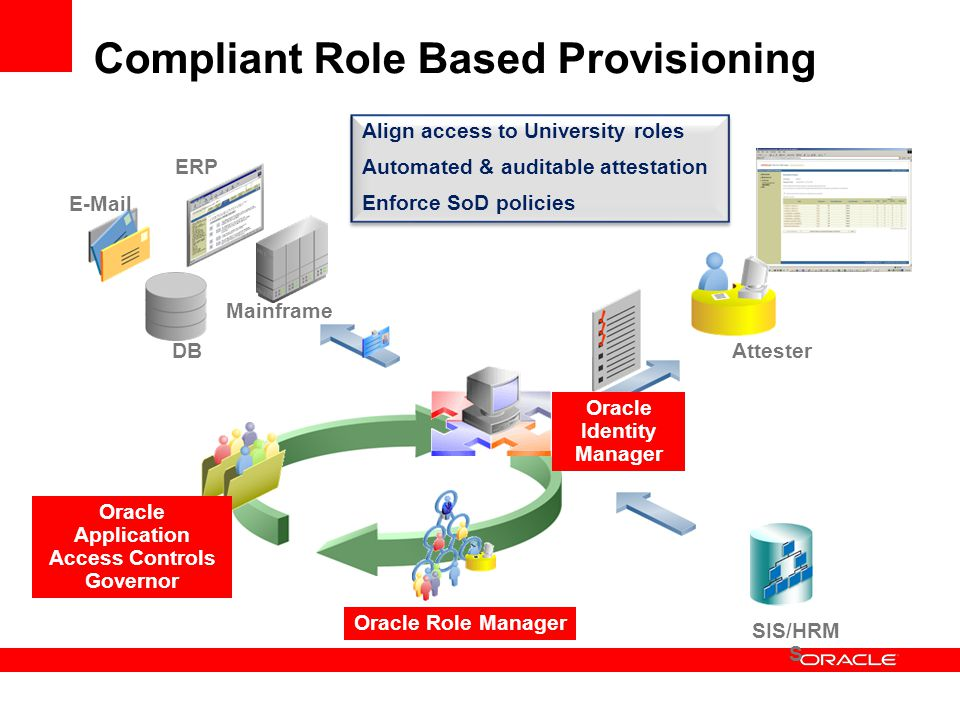 Compliant Role Based Provisioning