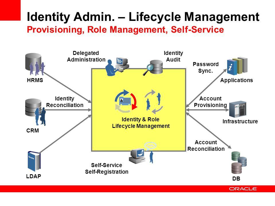 Identity Admin. – Lifecycle Management Provisioning, Role Management, Self-Service