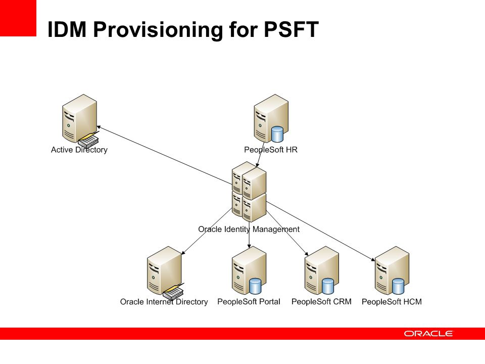 IDM Provisioning for PSFT
