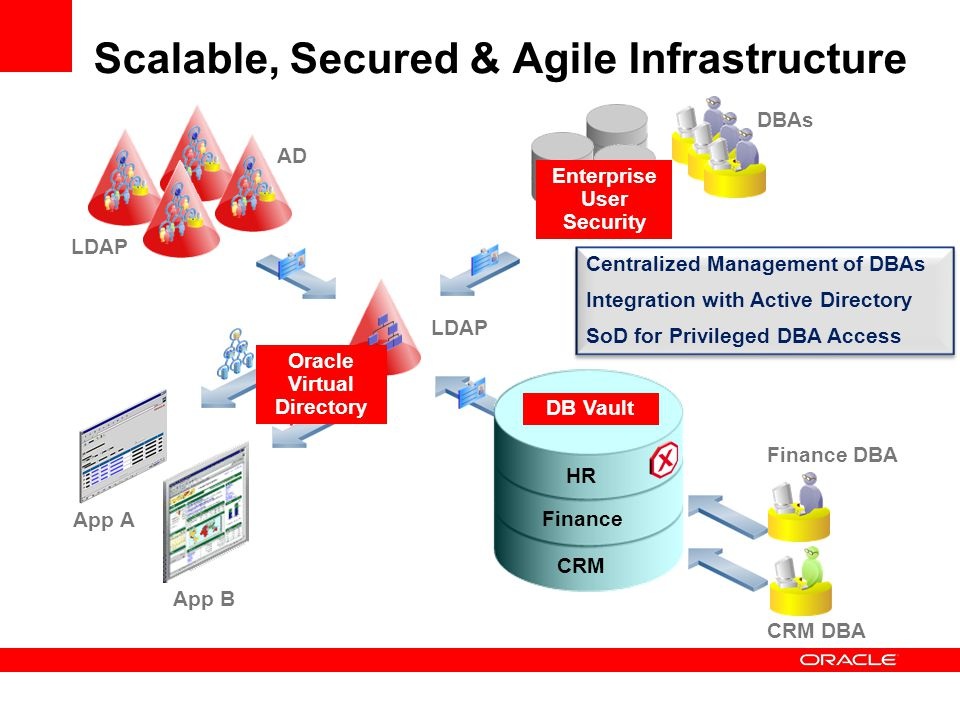 Scalable, Secured & Agile Infrastructure